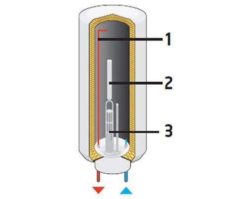 chauffe eau electrique cuisine chauffe eau gaz ou ballon electrique plomberie pour la