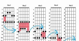 Blues Guitar Lessons  A Way To Practice The Minor