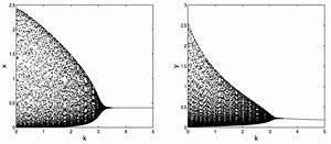 The Bifurcation Diagram Of The System  2 4  Corresponding
