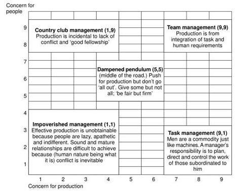 gene krantz leadership case study