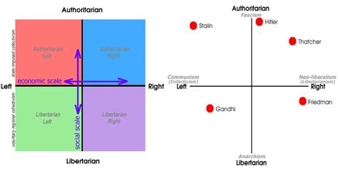 Political Compass Off Topic Dosbods