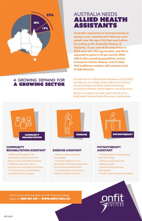 health allied assistants australia onfit infographic