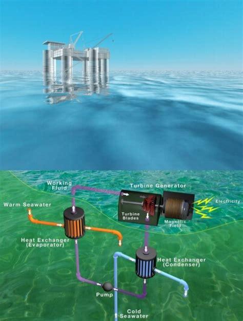 Выработка энергии из температурного градиента воды . миртесен рекомендательная социальная сеть