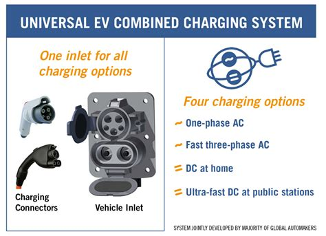 recharge  electric vehicle   minutes starting   year extremetech