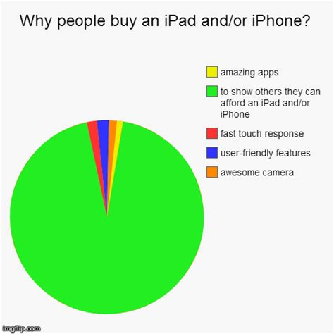 Why People Buy An Ipad Andor Iphone? Imgflip