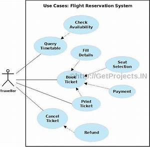 Getprojects In  Free Synopsis    Abstract  Online Flight