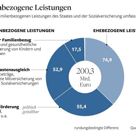 Geld Vom Staat Unterstuetzung Fuer Familien by Gleichstellung Gericht Spricht Lesben Den Kindergeldbonus