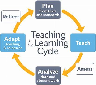 Learning Cycle Teaching Leadership Why Planning Instructional
