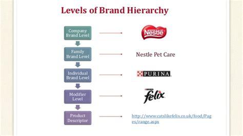 Nestle - Brand Management