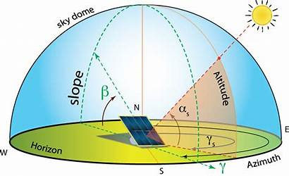 Solar Panel Orientation Collector Angle Azimuth Tilt