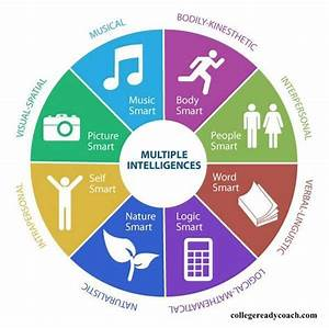 8 Types of Learners: Multiple Intelligences in the ...