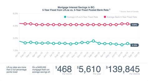 ubank 5 year fixed rate mortgage compare the best rates in british columbia