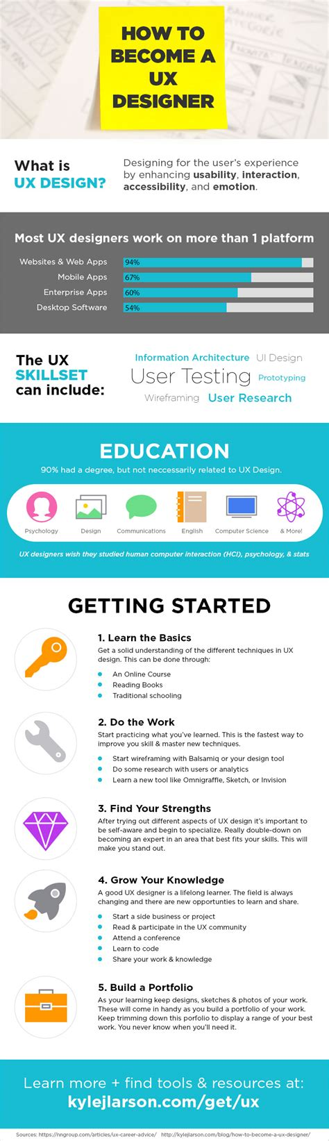 how to become a ux designer how to become a ux designer 5 steps to jump starting