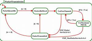 7  Uml State Diagram For Gprs Packet Transmission Process