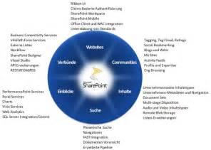 sharepoint architektur architektur richtlinien für sharepoint 2010 anwendungen teil 1 spc 2009