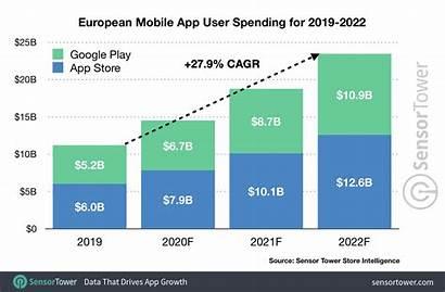 Mobile App Spending 2022 Forecast Europe Market