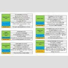 In English Grammar Tenses Table  English All Tenses Chartprompt English  English Pinterest
