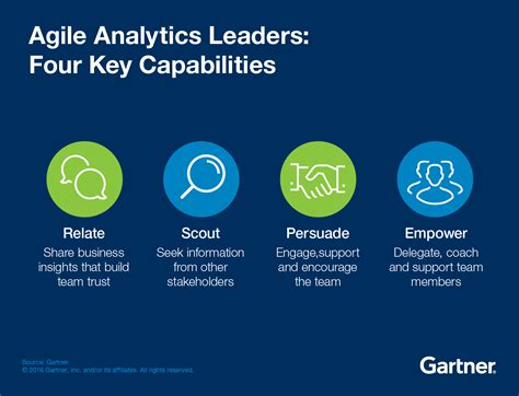 Build a Team to Deliver Agile Analytics - Smarter With Gartner