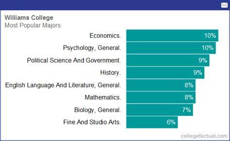 williams college majors degree programs