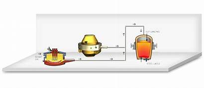 Steel Making Primary Converter Bof Furnace Ld