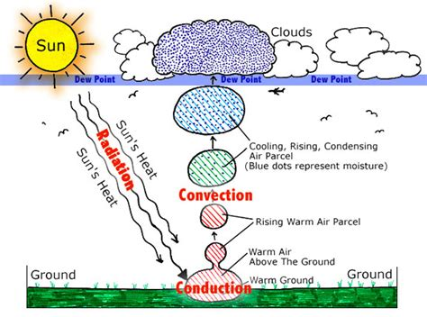 weather climate copy1 on emaze