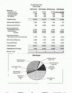Condo Association Budget Template Hoa Reserves Spreadsheet Pertaining To Condo Association