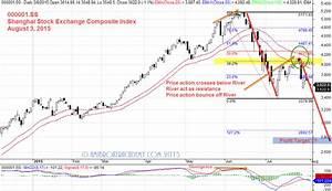 Update Shanghai Stock Exchange Composite Index