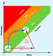 Hd wallpapers zone of proximal development diagram hd wallpapers zone of proximal development diagram ccuart Choice Image