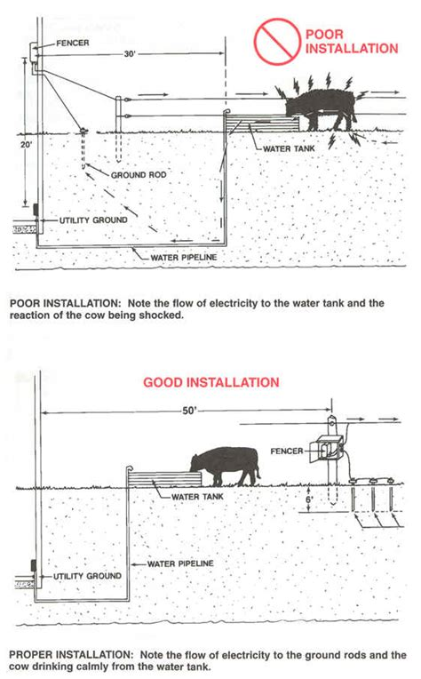 A Diagram To Wire A Electric Fence For by Electric Fence How To Install