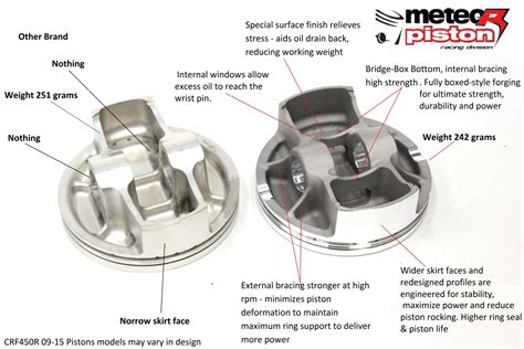 Mx Gear And Piston Kits At Mx Parts For All Motorcycles
