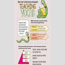 What Every Teacher Should Know About Teaching Vocabulary  The Classroom Key