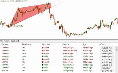 Indicator Chart Pattern Dashboard Breakout Patterns Mt4