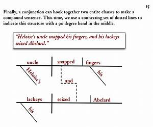 Diagramming Sentences  Conjunctions Linking Two