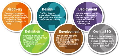 Website Marketing Services by Orlando Seo Expert Consultants Washeen
