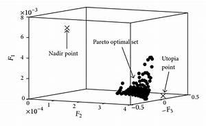 Multiobjective Optimization of Allocated Exchange ...