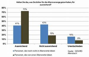 Rentenlücke Berechnen Finanztest : rentenl cke berechnen und schlie en ~ Themetempest.com Abrechnung