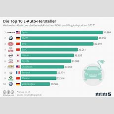 Die Top 10 Der Elektroautohersteller, Weltweit (stand