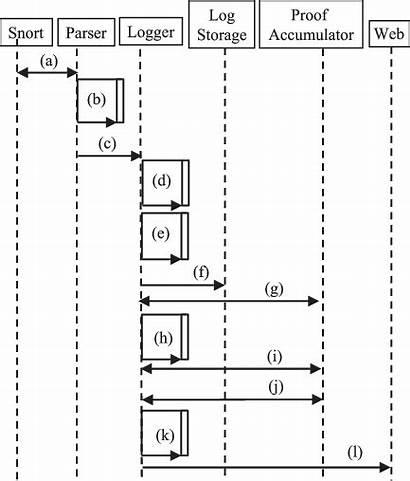 Storing Ppl Retrieving Flow Process