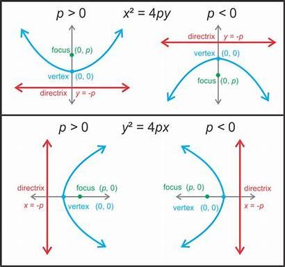 Parabola Vertex Parabolas Left Origin Opens Equation
