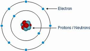 The atomic structure Fundamentals Semiconductor