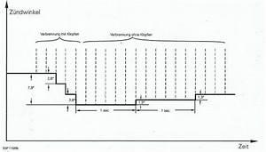 Adac Kfz Versicherung Berechnen : optimaler z ndzeitpunkt ottomotor automobil bau auto systeme ~ Themetempest.com Abrechnung