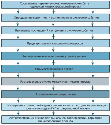 Алгоритм действий по эффективному привлечению инвестиций частного капитала на условиях концессионного соглашения
