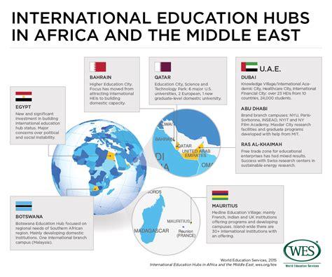 established  emerging hubs  international education