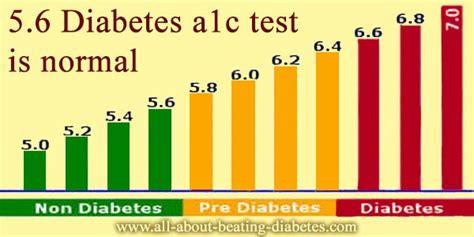 prediabetic  ac result   check blood