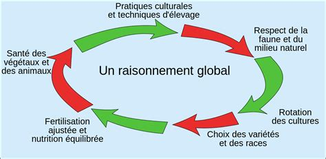 fileagriculture raisonneesvg wikimedia commons