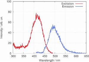 Morin Fluorescence Excitation And Emission Spectra