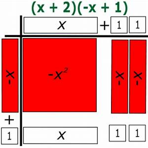 algebra tiles With algebra tile template