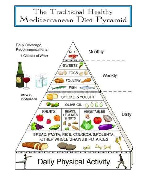 food pyramid mediterranean atkins healthy diet piramide spanish foods weight eat usda diets triangle plan daily pyramids eating super wins