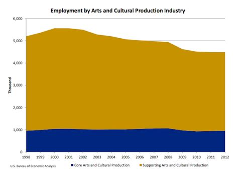 us bureau economic analysis strange realities us culture industry has fewer but