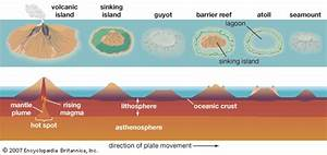 Earth  Atoll Formation Process